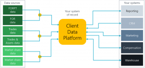 Client data strategy with one point of entry and exit