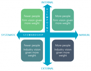 Finding the balance between data stewardship and viewpoint